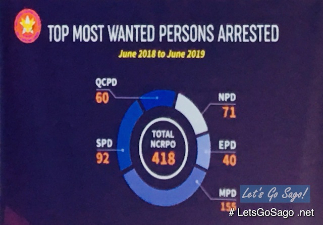Top Most Wanted Persons Philippines